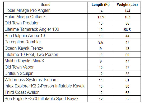 How Much Do Kayaks Weigh (with 15 examples) - Skilled Angler